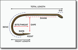 Fly Hook Size Chart